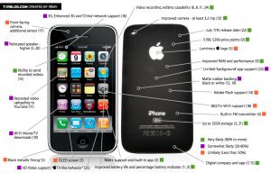 Alle möglichen Eigenschaften des neuen iPhone