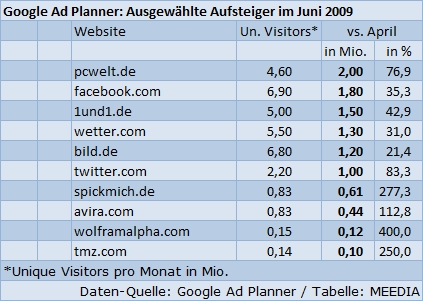 Website-Nutzer Juni 2009: Aufsteiger