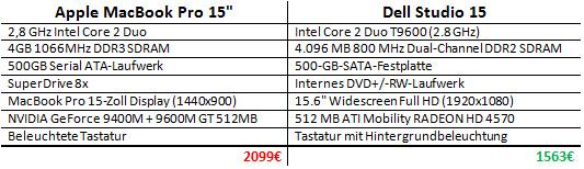 MacBook Pro Vergleich Dell Studio 15
