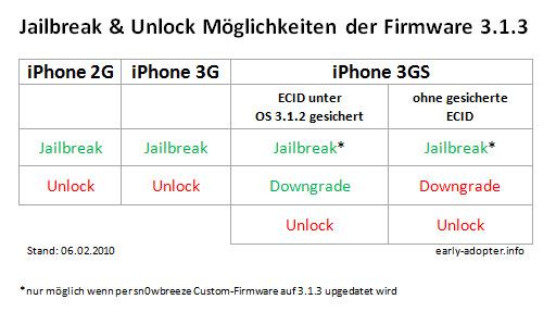 Jailbreak & Unlock Möglichkeiten OS 3.1.3