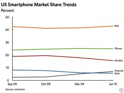 comScore US Smartphone-Markt