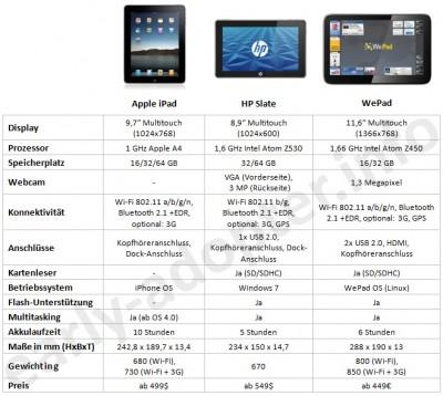 Apple iPad, HP Slate, WePad Vergleich