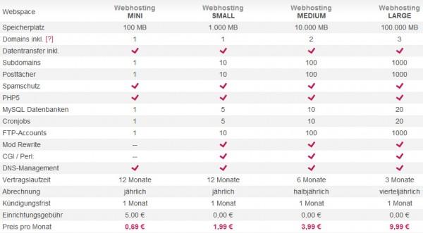 Febas Webhosting Pakete