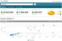 spiegel.de Social Media Analyse: Übersicht