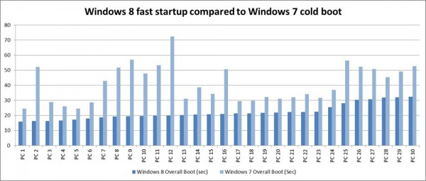 Windows 8 Bootzeit Vergleich mit Windows 7