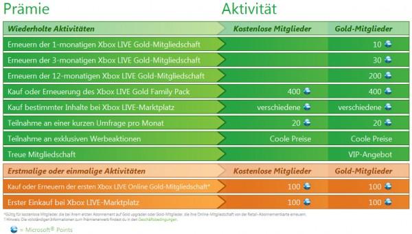 Xbox LIVE Rewards Prämienübersicht