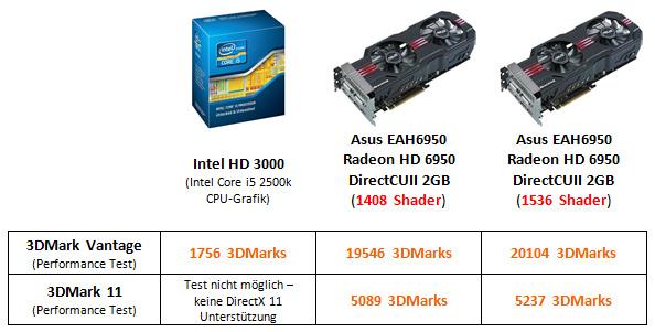 Intel HD 3000 und Asus Radeon HD 6950 im Benchmarktest