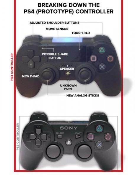 Möglicher PlayStation 4 Controller