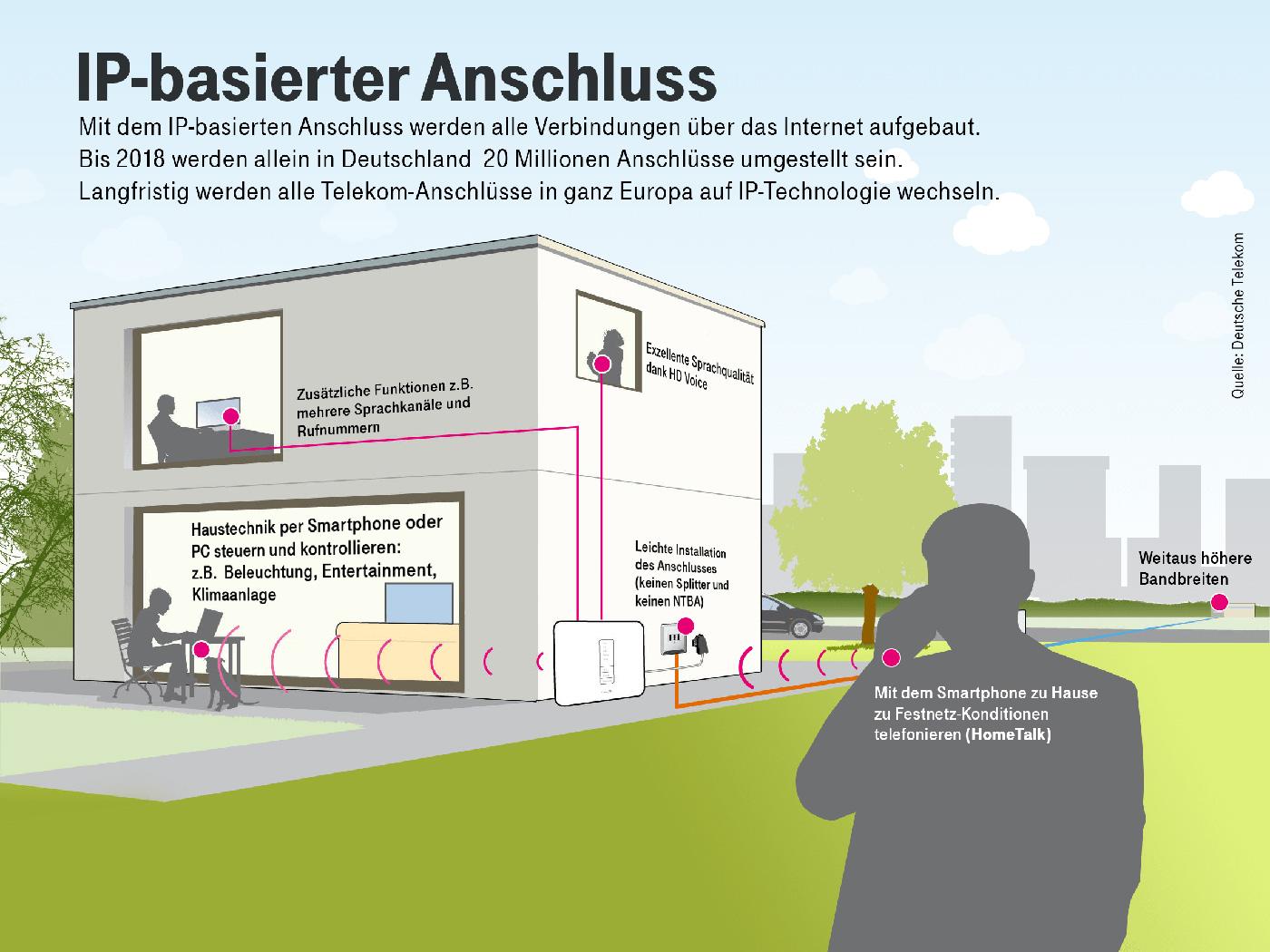neue telekom kampagne europaweiter ausbau der ip. Black Bedroom Furniture Sets. Home Design Ideas